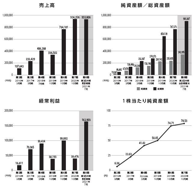 CINC(4378)IPO売上高及び経常利益
