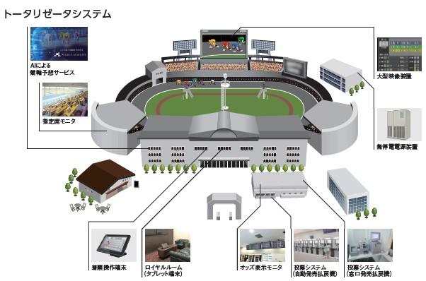 日本エコシステム(9249)IPOトータリゼータシステム