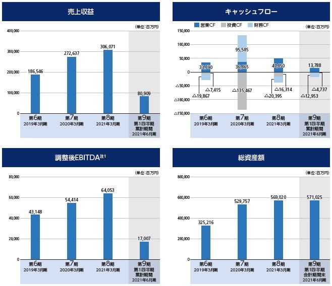 PHCホールディングス(6523)IPO売上収益