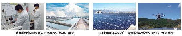 日本エコシステム(9249)IPO環境事業