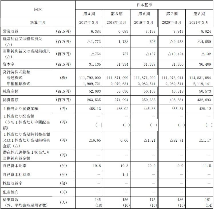 PHCホールディングス(6523)IPO経営指標