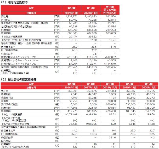 フロンティア(4250)IPO経営指標