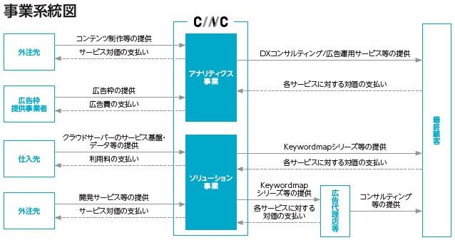 CINC(4378)IPO事業系統図