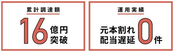 COZUCHI(コズチ)累計調達額及び運用実績