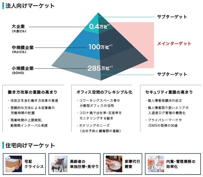 Photosynth(4379)IPO事業内容