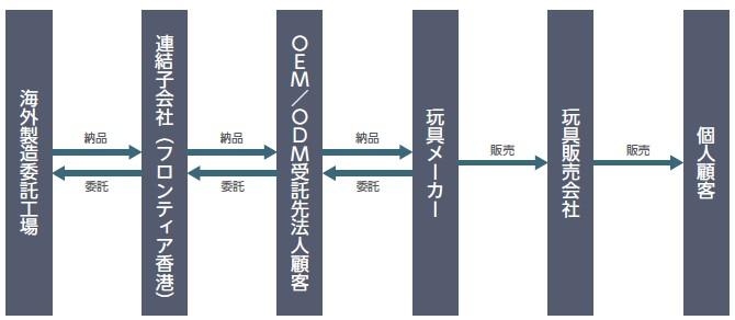 フロンティア(4250)IPOOEM・ODM事業