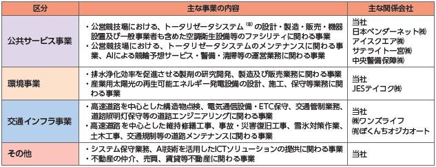 日本エコシステム(9249)IPO事業概要