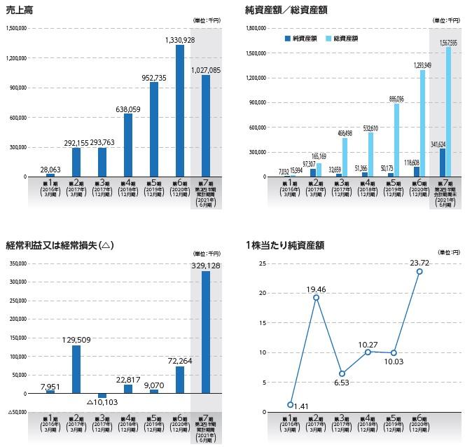 ワンキャリア(4377)IPO売上高及び経常損益
