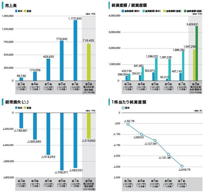 Photosynth(4379)IPO売上高及び経常損失