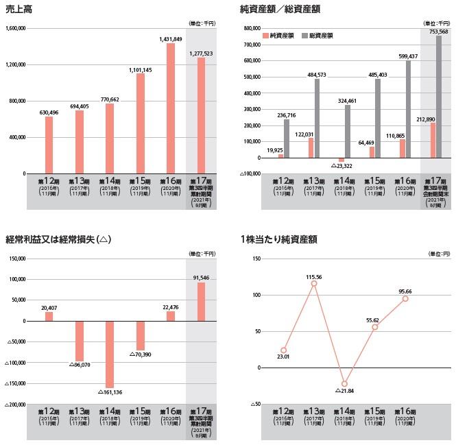 GRCS(9250)IPO売上高及び経常損益