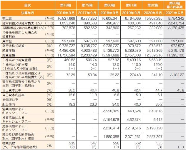 日本調理機(2961)IPO経営指標