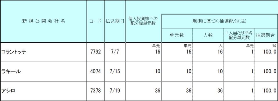 LINE証券IPO2021.7