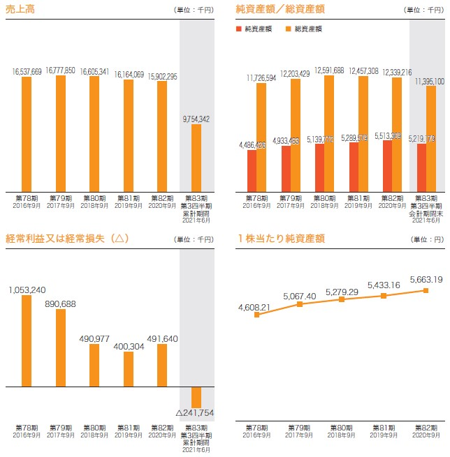 日本調理機(2961)IPO売上高及び経常損益