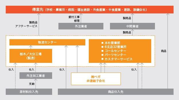 日本調理機(2961)IPO事業系統図