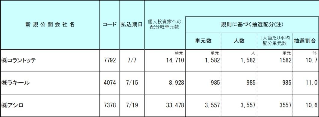 野村證券IPO2021.7