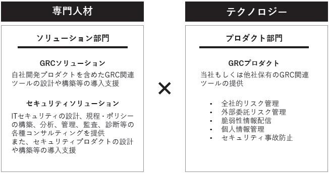 GRCS(9250)IPOセグメント